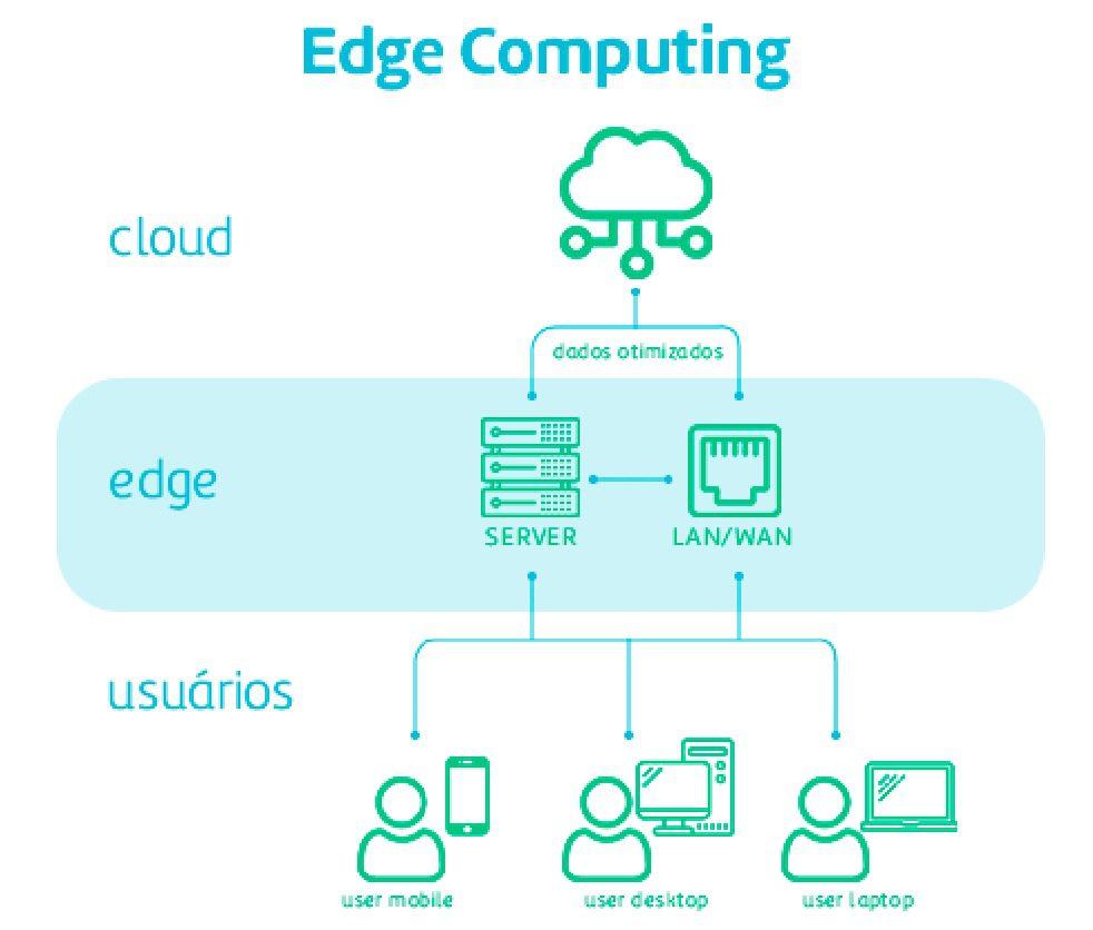 como implementar Edge Computing